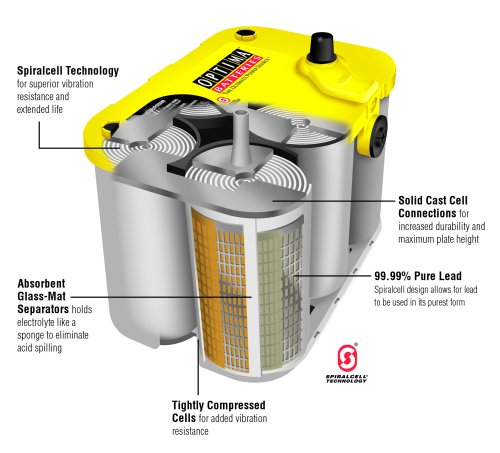 Optima-Batteries-8042-218-D7525-YellowTop-Dual-Purpose-Battery-0-1